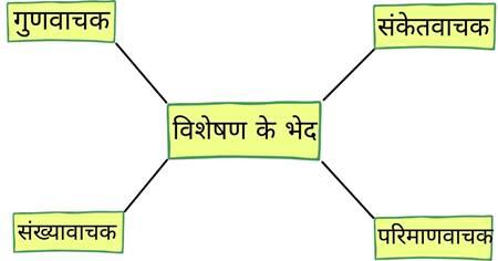 Visheshan-Ke-Bhed